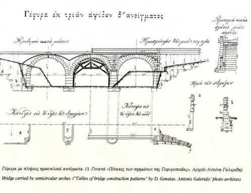 Εικόνα 10 Κατασκευή γέφυρας με ημικυκλικά τόξα. Πηγή: Τα πέτρινα Γεφύρια της Θεσσαλίας (Γαλεριδης κ.ά. Λάρισα 1995)